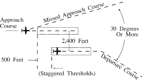 FIG 5-8-11 Parallel Thresholds are Staggered