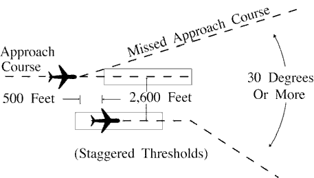 FIG 5-8-13 Parallel Thresholds are Staggered