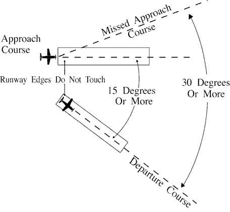 FIG 5-8-14 Diverging Nonintersecting Runways