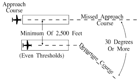 FIG 5-8-9 Parallel Thresholds are Even