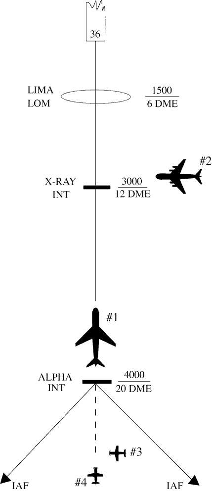 FIG 5-9-1 Arrival Instructions