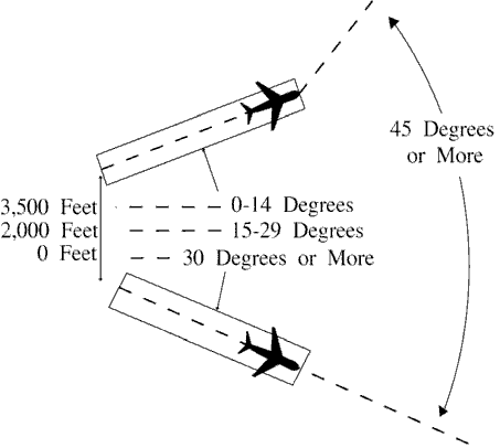 FIG 6-2-5 Minima on Diverging Courses
