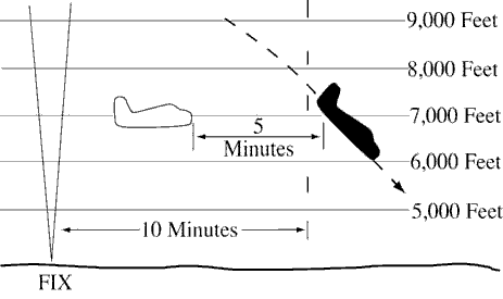 FIG 6-4-9 Descending Through Another Aircraft's Altitude Timed Separation