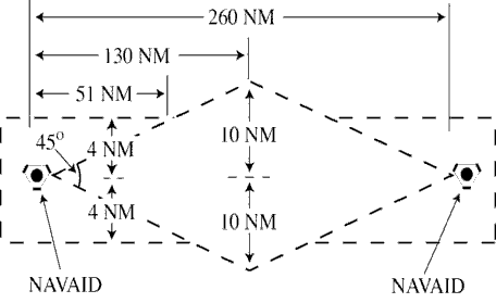 FIG 6-5-4 Minima Along Other Than Established Airways or Routes