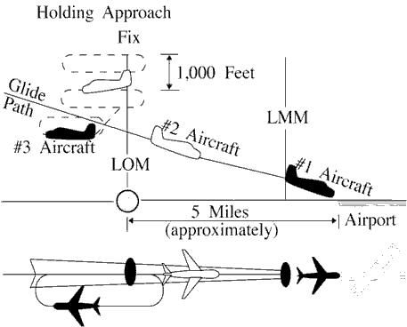 FIG 6-7-1 Timed Approach Procedures Using ILS and Longitudinal Separation Only