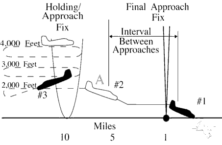 FIG 6-7-2 Timed Approach Procedures Using a Bearing on an NDB and Longitudinal and Vertical Separation