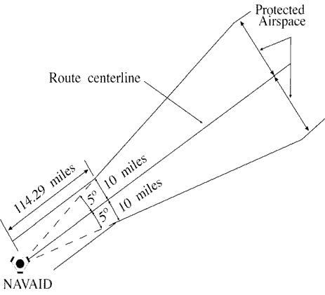 FIG 8-4-9 Reduction of Route Protected Airspace