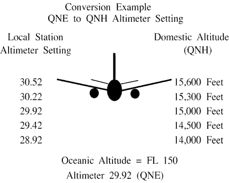 FIG 8-5-1 Standard and Local Altimeter Setting Differences