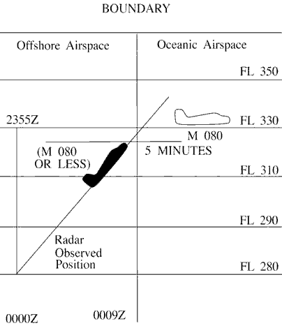 FIG 8-5-3 Transitioning From Offshore to Oceanic Airspace Same Direction