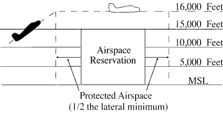 FIG 8-6-2 Temporary Stationary Airspace Reservations Vertical Separation